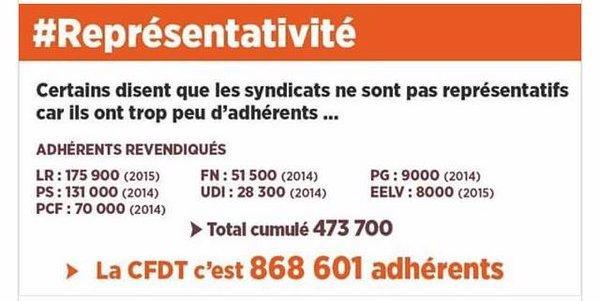 representativite_Partie_CFDT